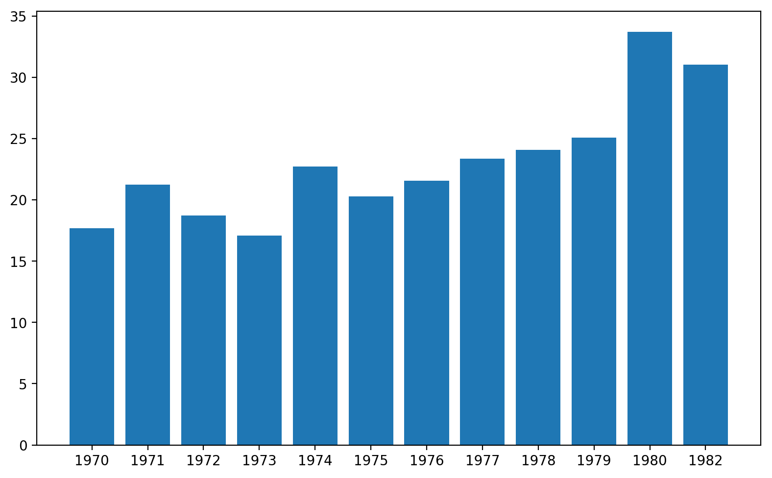 Python Charts - Beautiful Bar Charts in Matplotlib