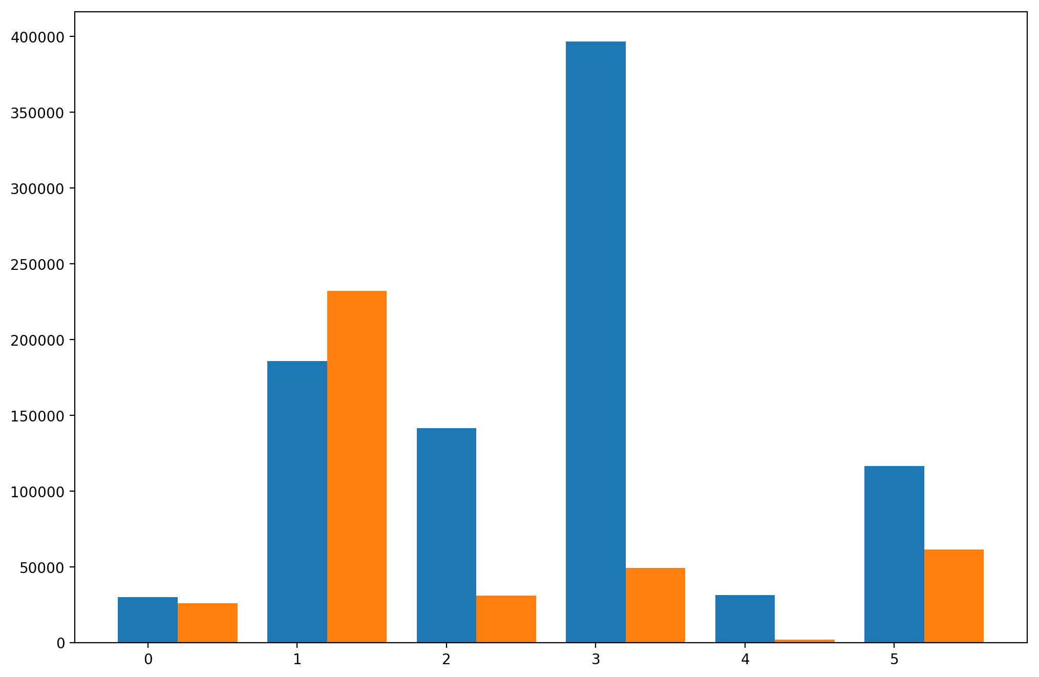 matplotlib grouped bar chart