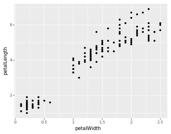 plotnine scatter plot