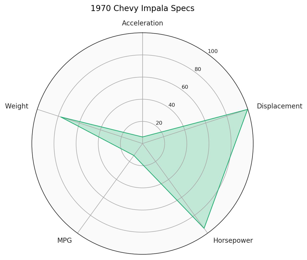 Python Charts - Radar Charts in Matplotlib