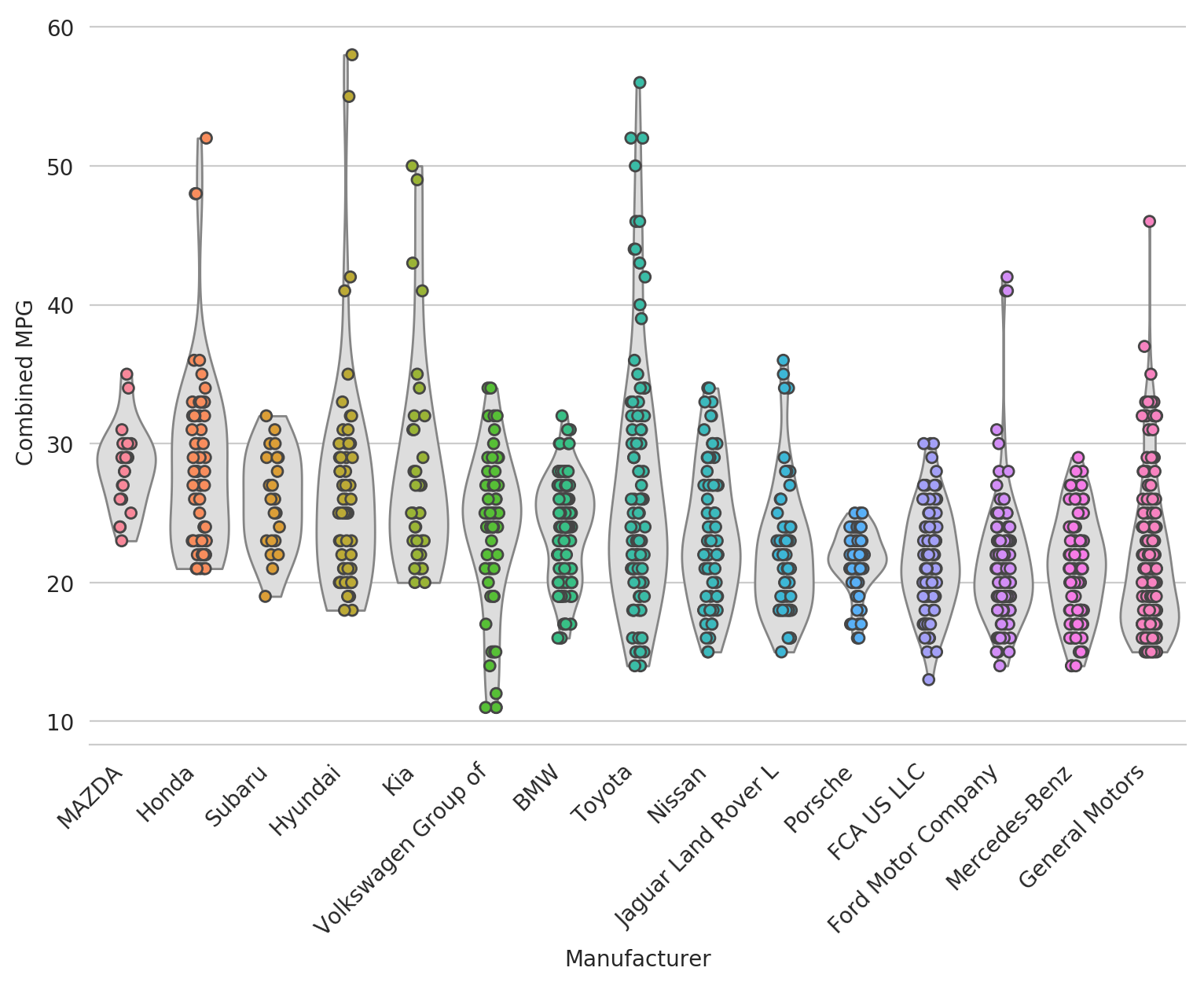 mpg violin plot layered 1