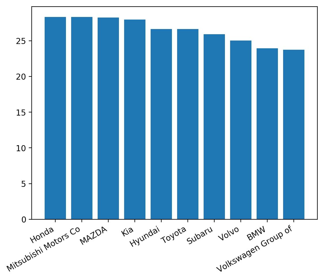 matplotlib bar chart label alignment