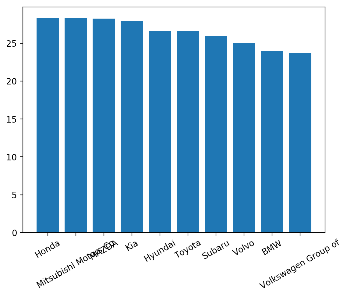 matplotlib bar chart label rotation