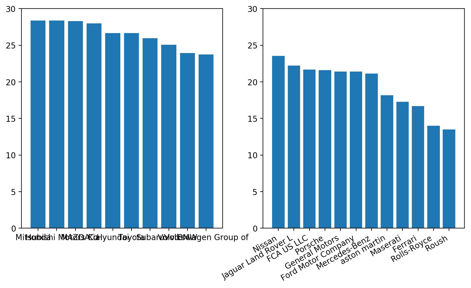 matplotlib two bar charts plt alignment fail