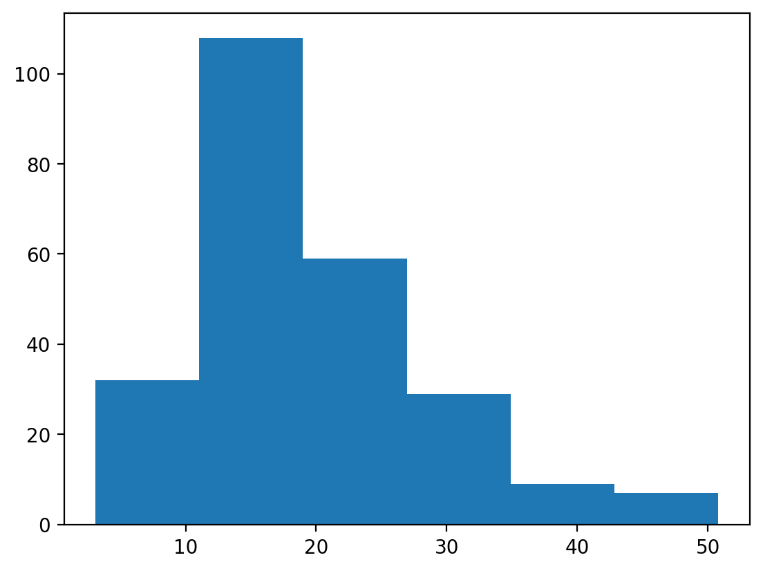 simple histogram binned