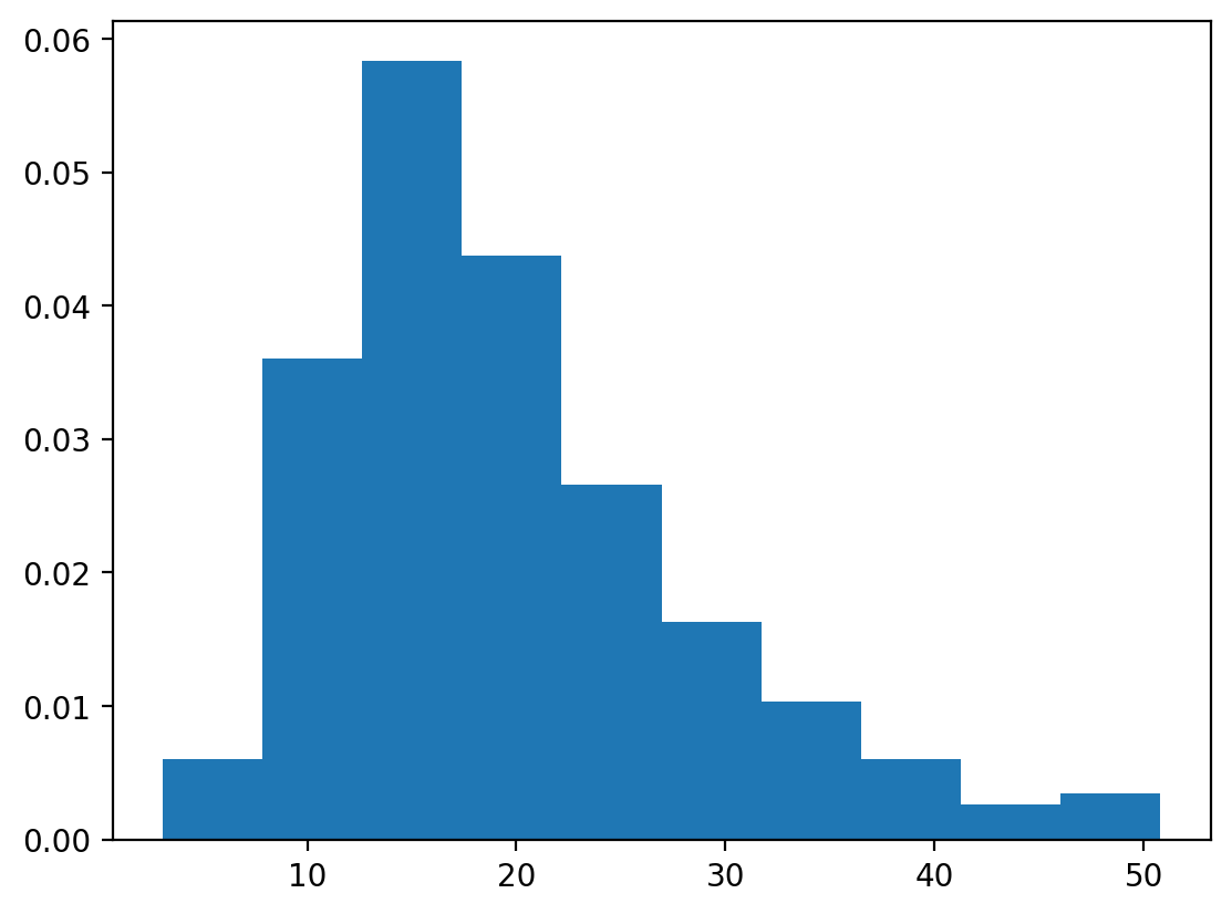 simple histogram with density