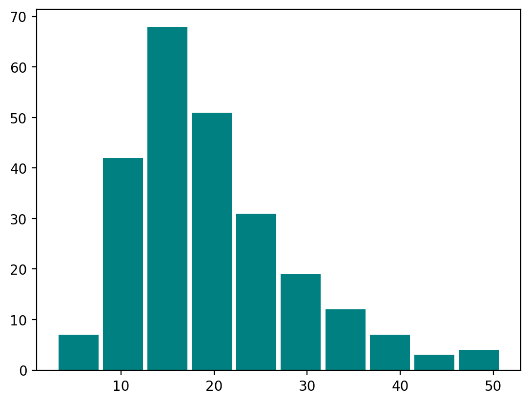 histogram with rwidth