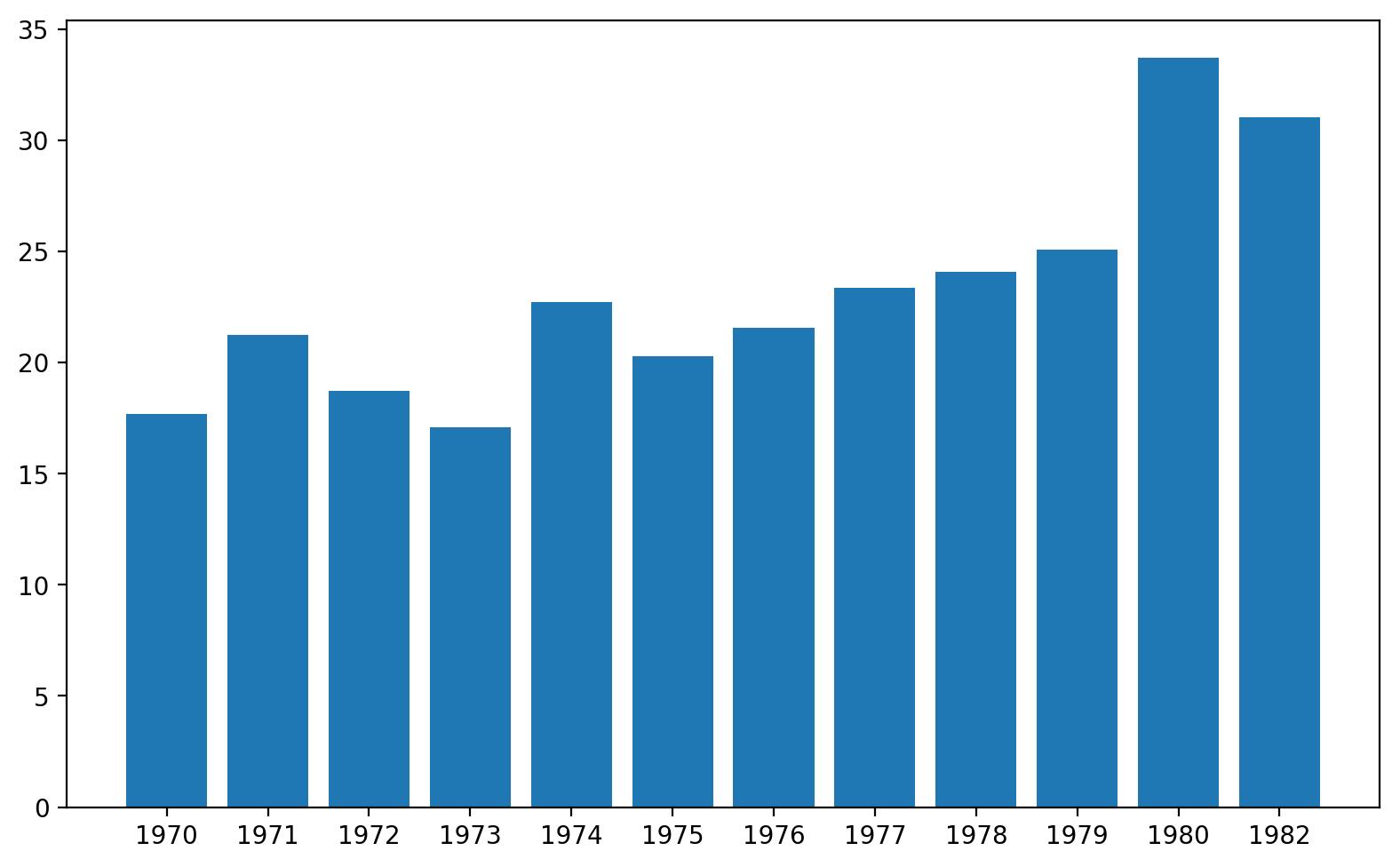 matplotlib bar chart hi res
