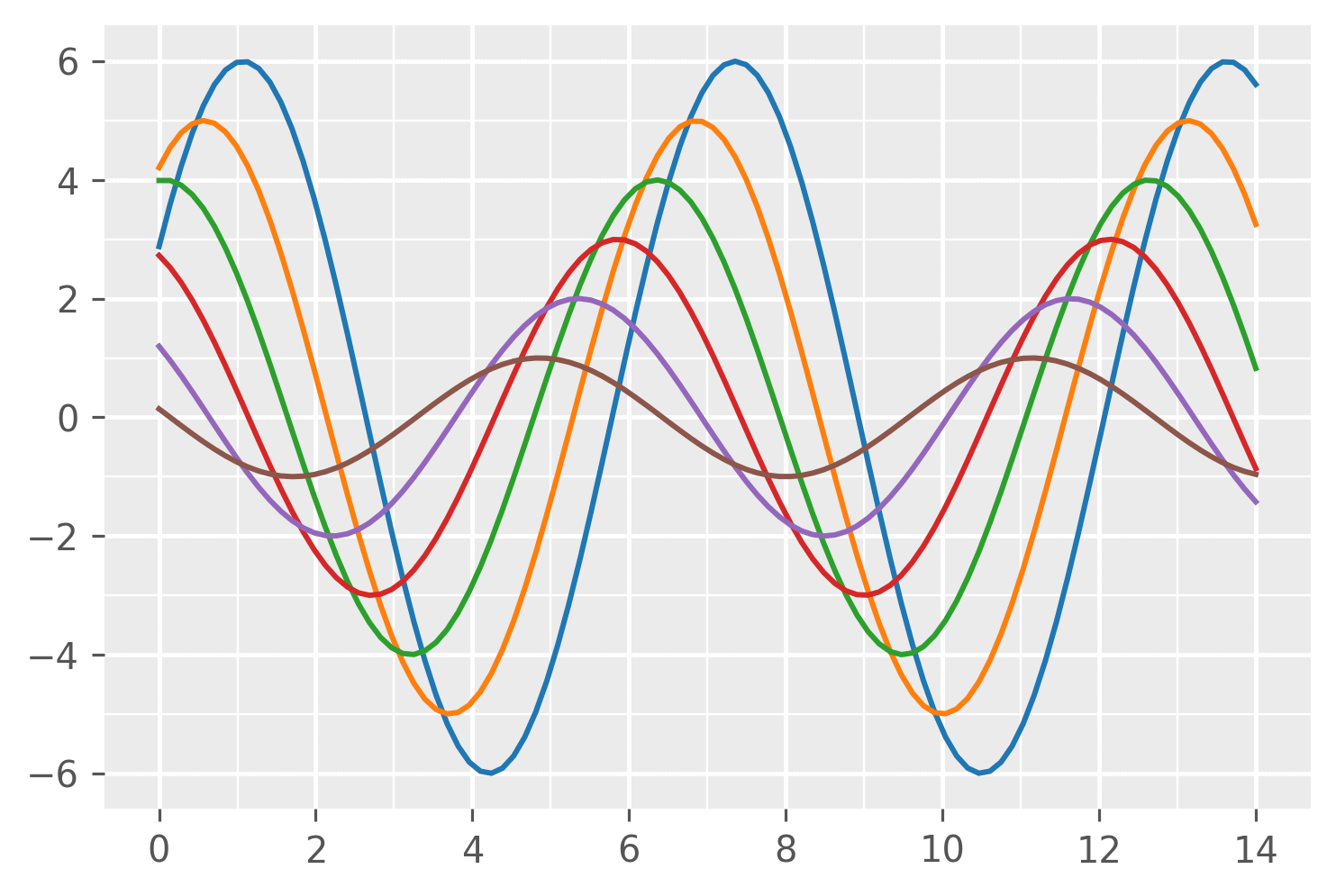 Customizing the Grid in Matplotlib
