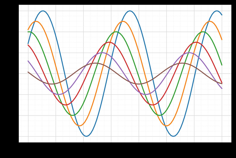 matplotlib grid with minor gridlines