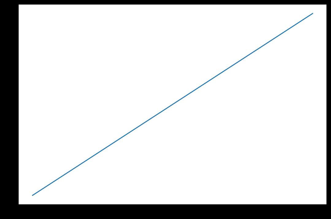 matplotlib larger figure size example