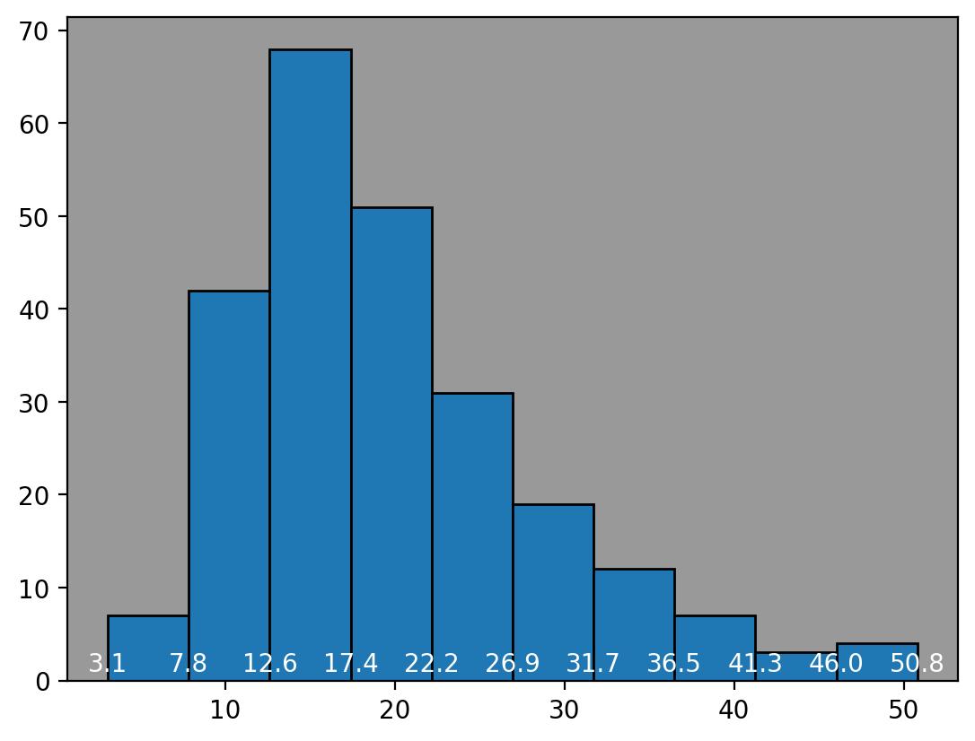 histogram with bin values