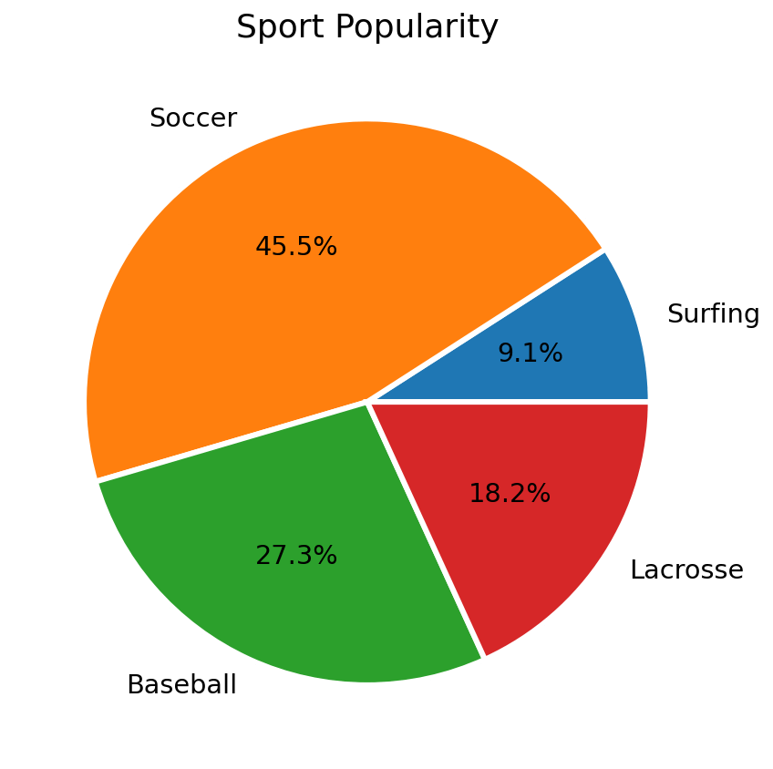 matplotlib pie chart with wedge text styling