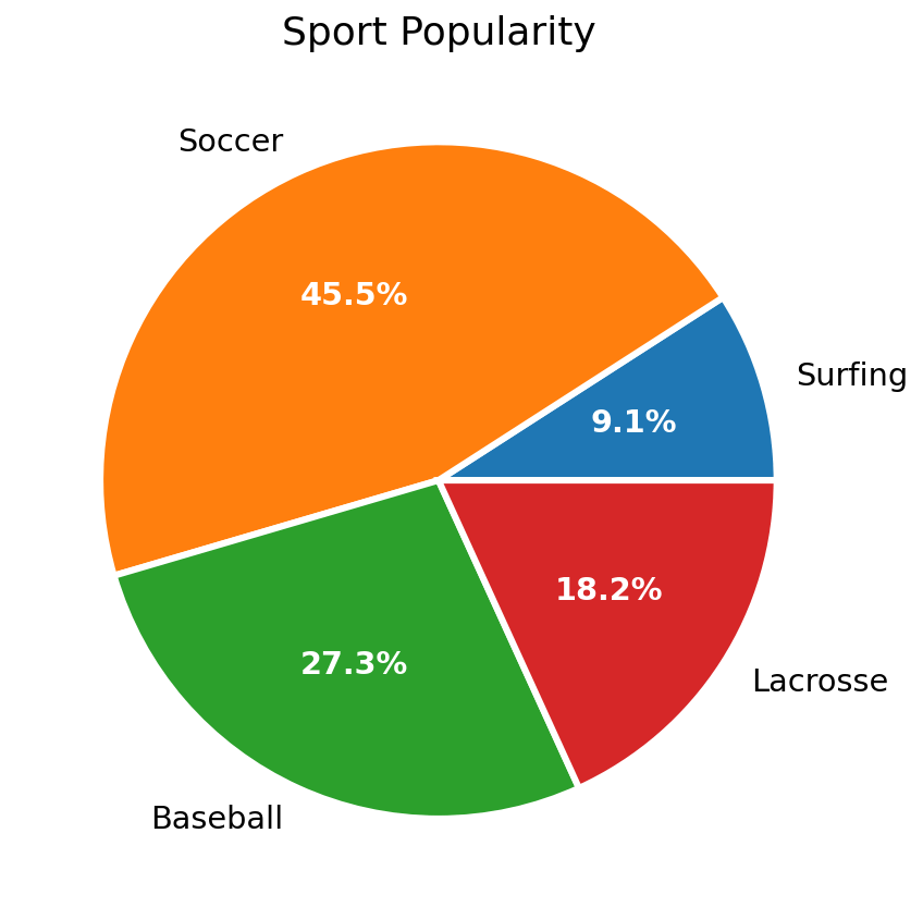 matplotlib pie chart with text label styling