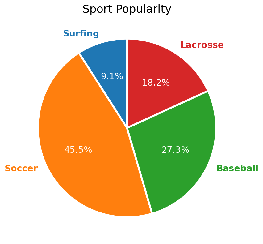 matplotlib pie chart with text color