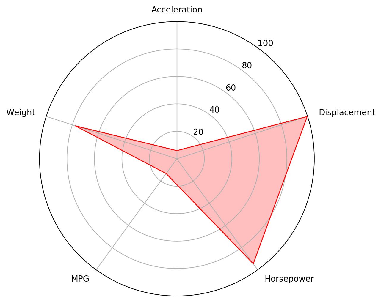 matplotlib radar chart