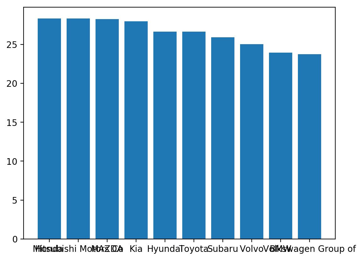 matplotlib simple bar chart