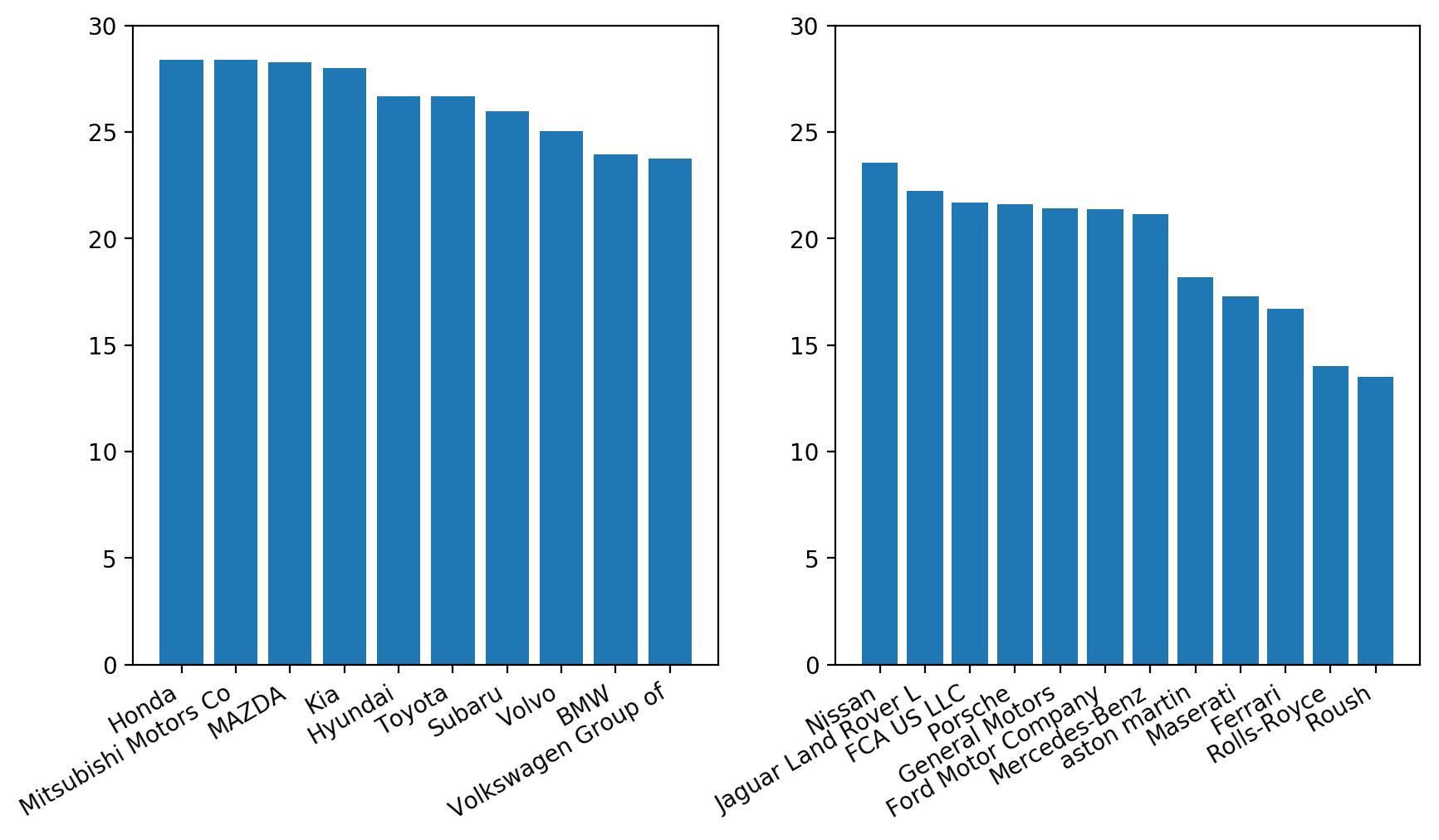 matplotlib two bar charts aligned