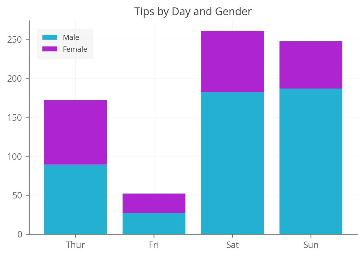 stacked bar chart with custom colors