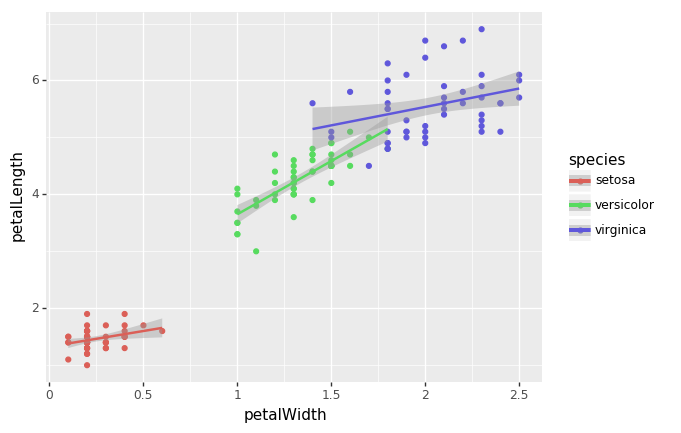plotnine scatter plot by species with fit