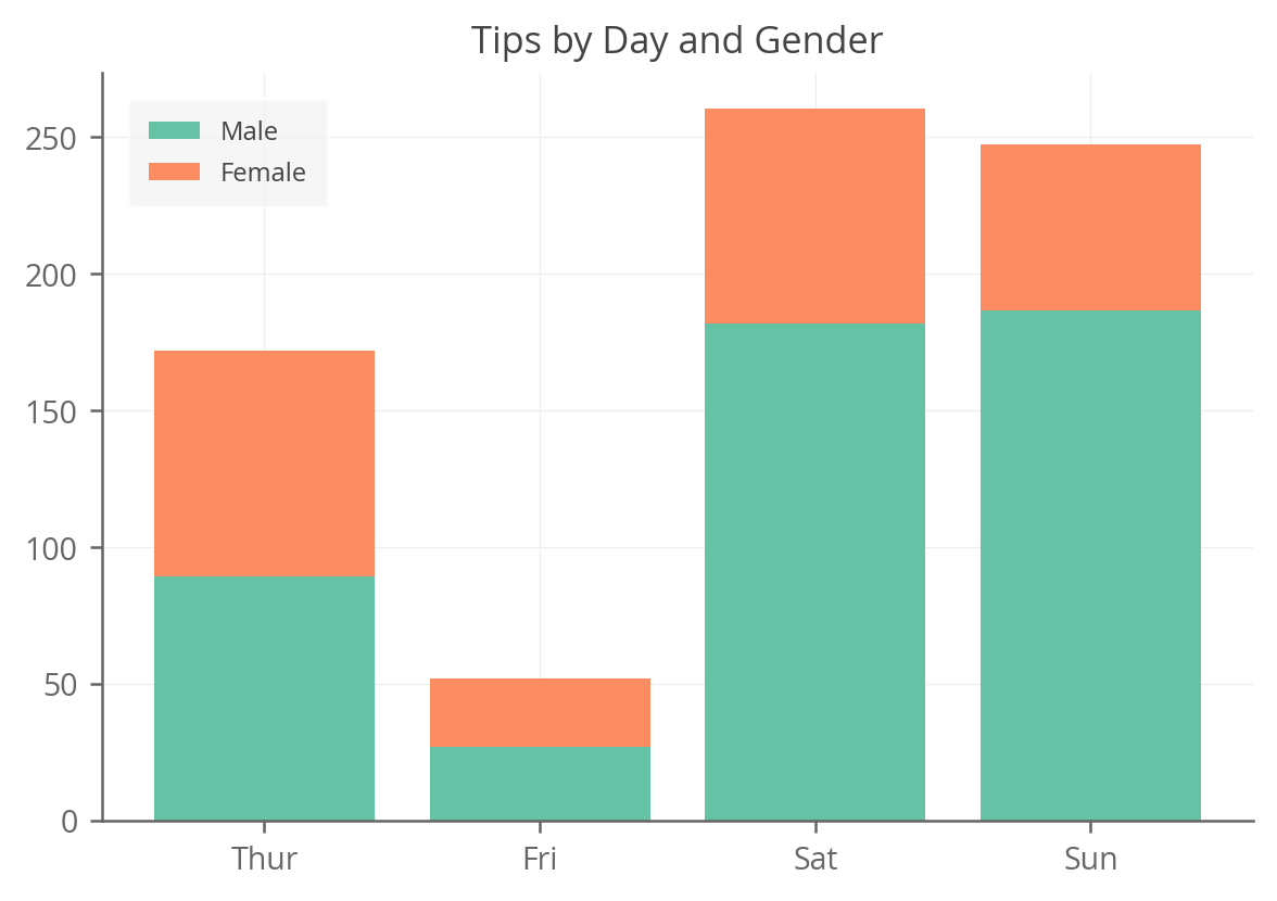 stacked bar chart using matplotlib