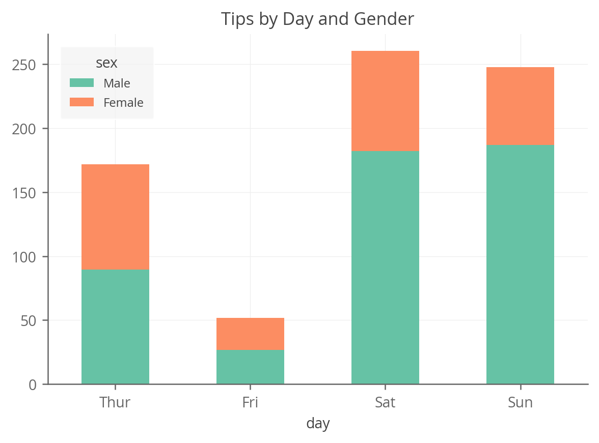 stacked bar chart using pandas