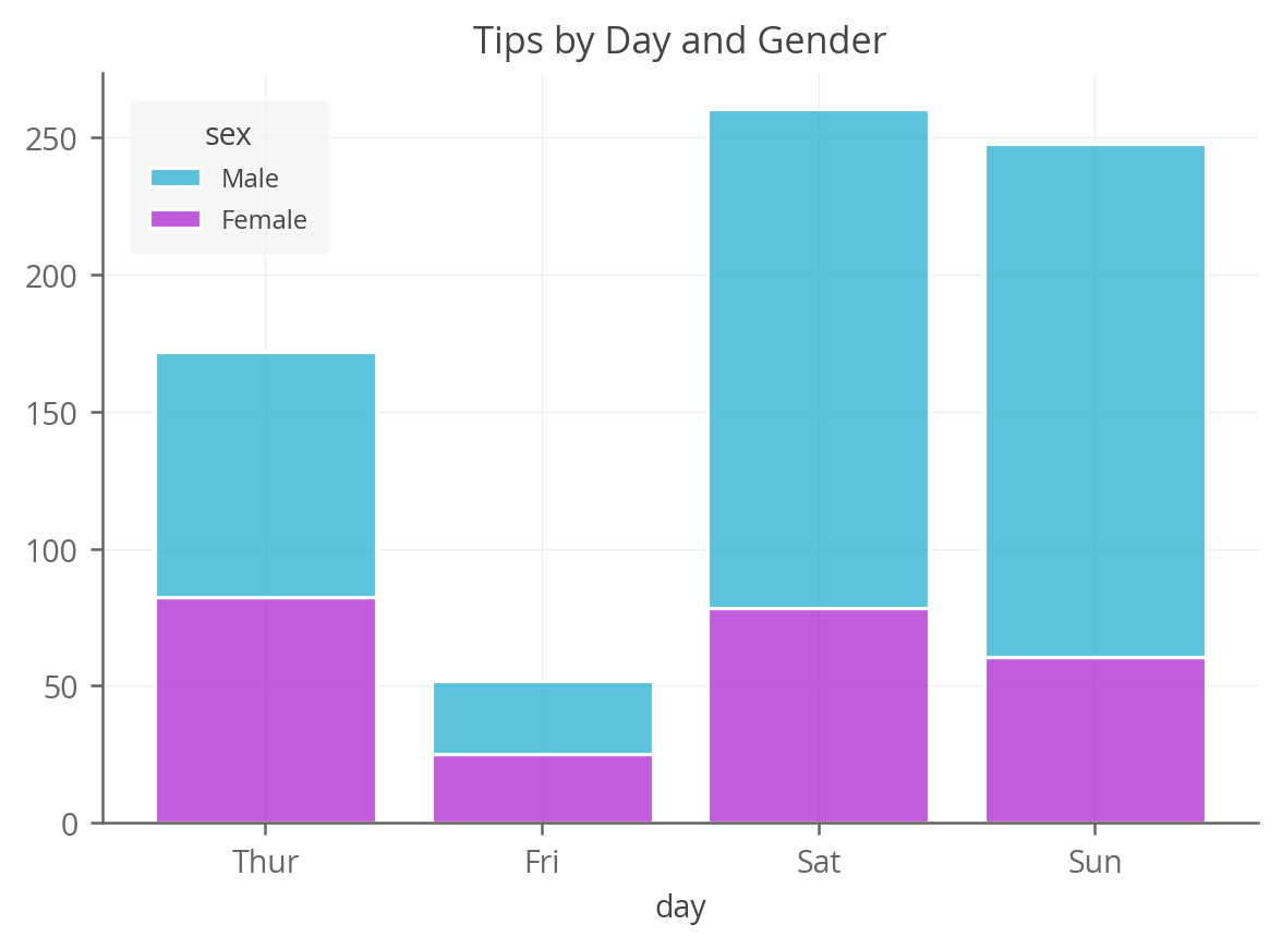 stacked bar chart using seaborn