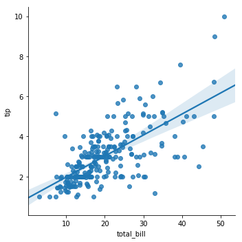 seaborn linear model fit