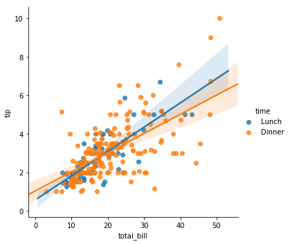 seaborn linear model fit with hue