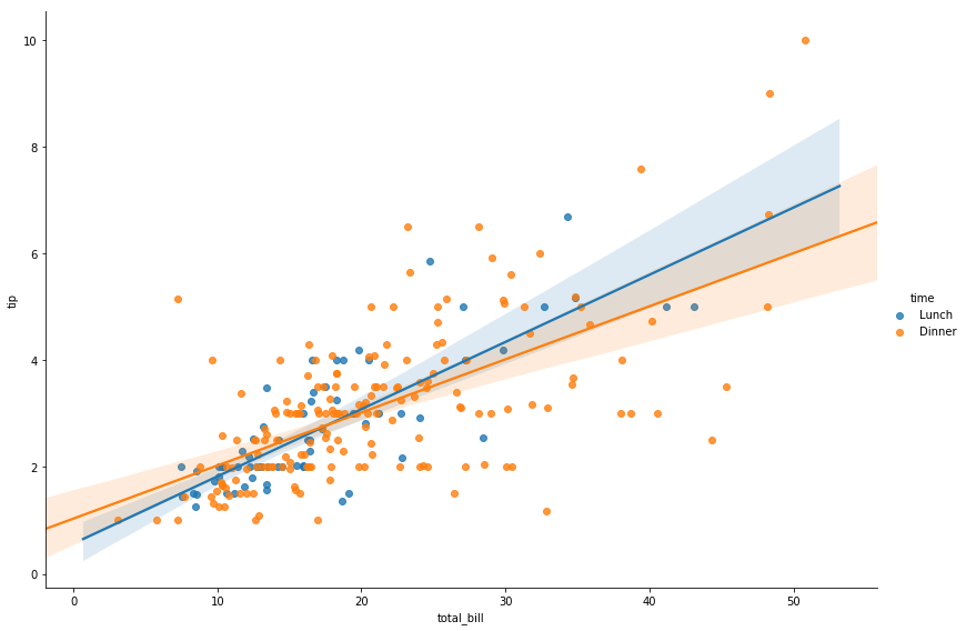 seaborn linear model fit resized