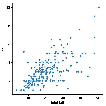 seaborn relational scatter plot