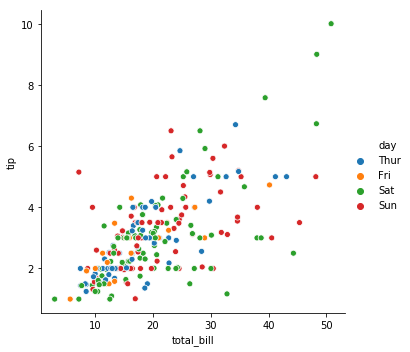 seaborn relational scatter plot with hue