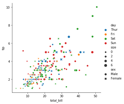 seaborn relational scatter plot many dimensions
