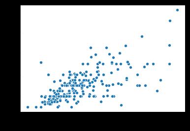 seaborn scatter plot
